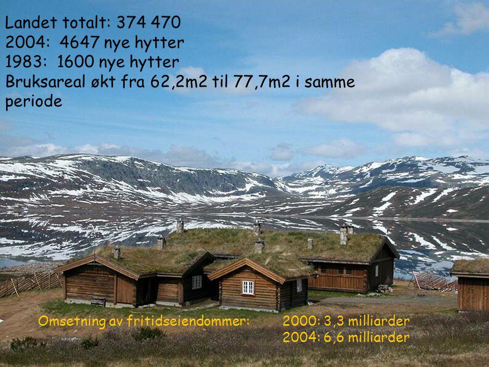 Landet totalt: 374 470 2004: 4647 nye hytter 1983: 1600 nye hytter Bruksareal økt fra 62,2m2 til 77,7m2 i samme periode Omsetning av fritidseiendommer
