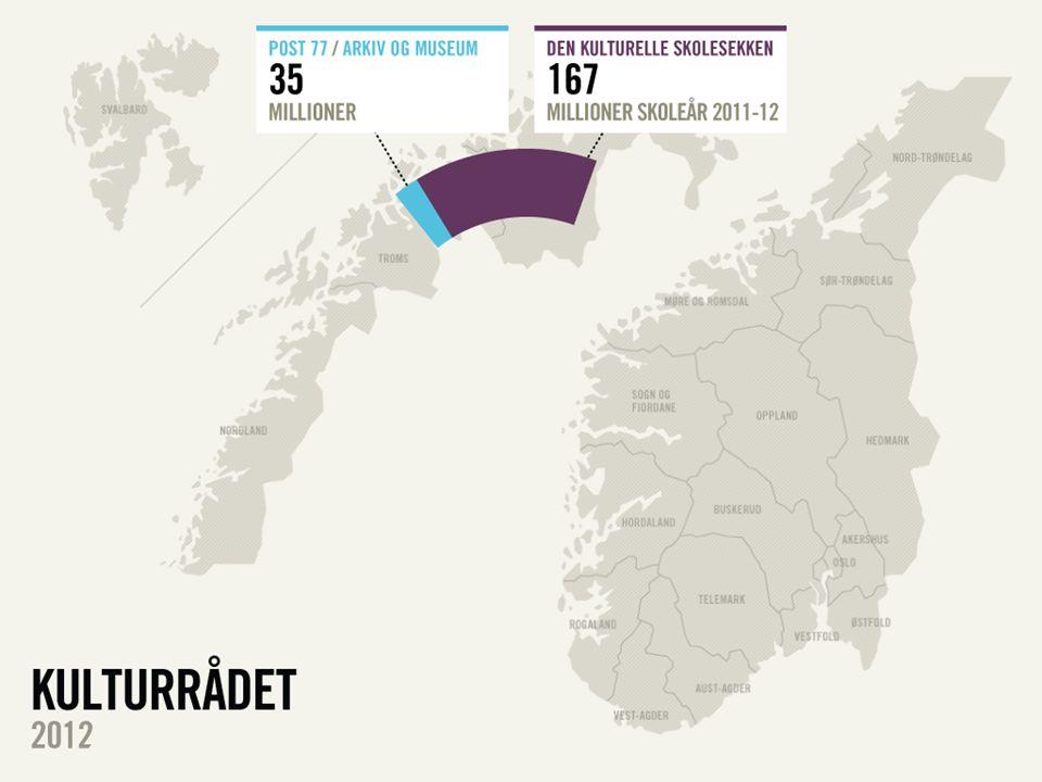 Kulturfondet 2001- 2010 (ekskl.