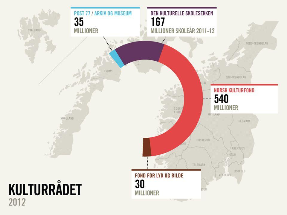 STIMULERENDE SYNLIG SAMHANDLENDE KULTURRÅDET Strategi 2012-2015