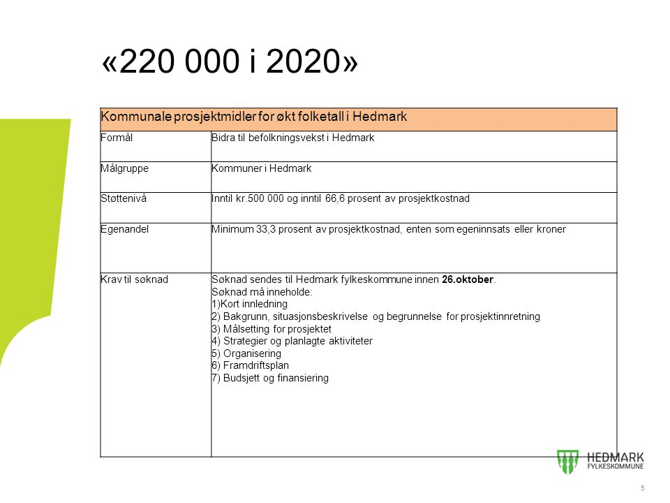5 «220 000 i 2020» 5 Kommunale prosjektmidler for økt folketall i Hedmark FormålBidra til befolkningsvekst i Hedmark MålgruppeKommuner i Hedmark StøttenivåInntil kr.500 000 og inntil 66,6 prosent av prosjektkostnad EgenandelMinimum 33,3 prosent av prosjektkostnad, enten som egeninnsats eller kroner Krav til søknadSøknad sendes til Hedmark fylkeskommune innen 26.oktober.