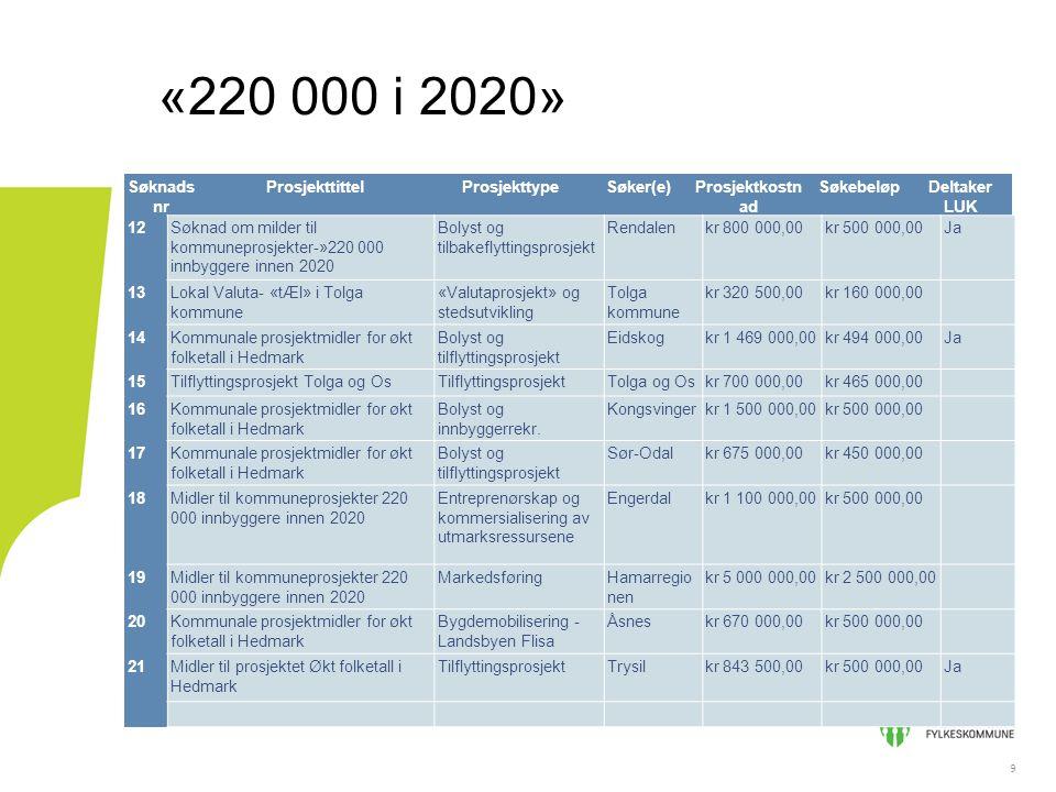 9 «220 000 i 2020» 9 Søknads nr ProsjekttittelProsjekttypeSøker(e)Prosjektkostn ad SøkebeløpDeltaker LUK 12Søknad om milder til kommuneprosjekter-»220