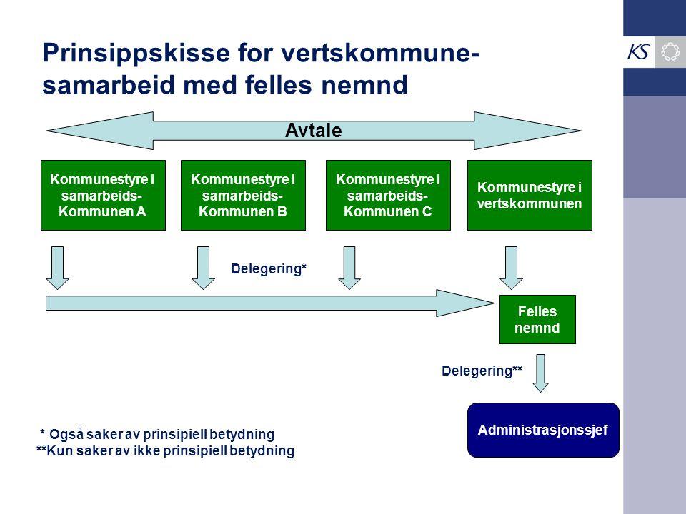Prinsippskisse for vertskommune- samarbeid med felles nemnd Kommunestyre i vertskommunen Kommunestyre i samarbeids- Kommunen A Kommunestyre i samarbei