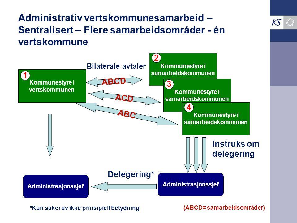 Administrativ vertskommunesamarbeid – Sentralisert – Flere samarbeidsområder - én vertskommune Kommunestyre i vertskommunen Kommunestyre i samarbeidsk