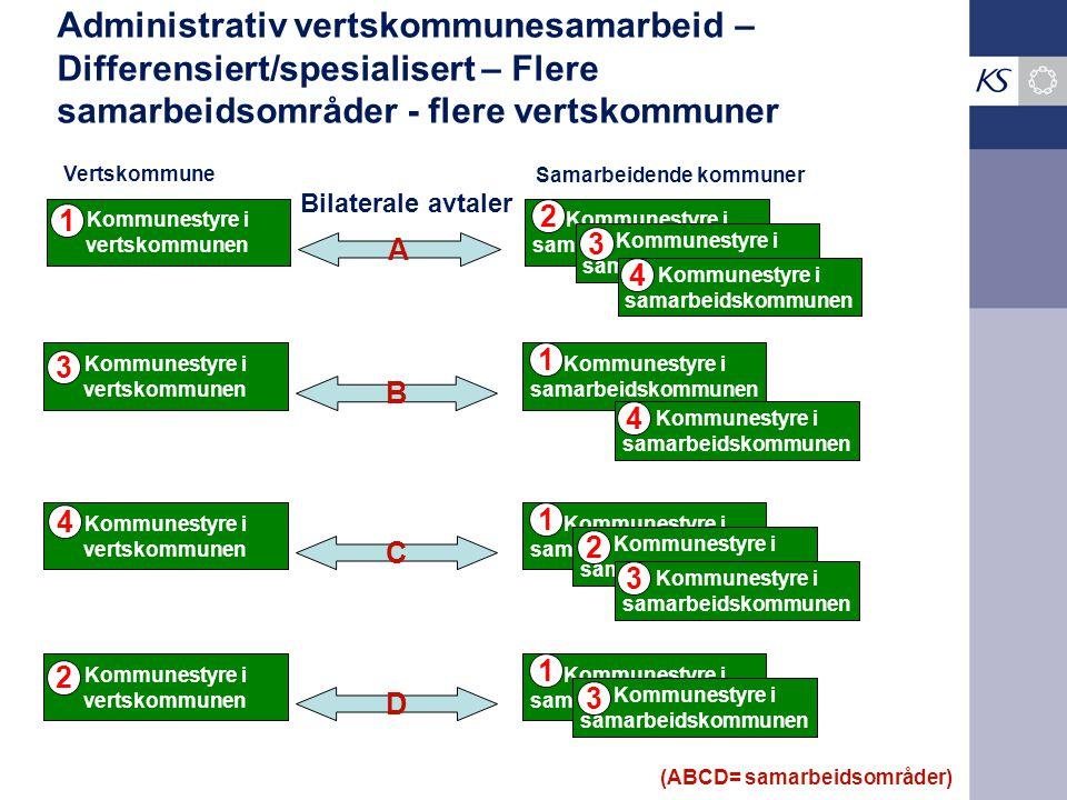 Administrativ vertskommunesamarbeid – Differensiert/spesialisert – Flere samarbeidsområder - flere vertskommuner Kommunestyre i vertskommunen Kommunes