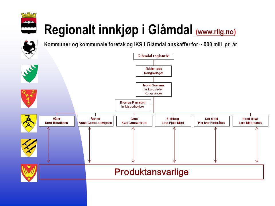 Regionalt innkjøp i Glåmdal (www.riig.no) Kommuner og kommunale foretak og IKS i Glåmdal anskaffer for ~ 900 mill.