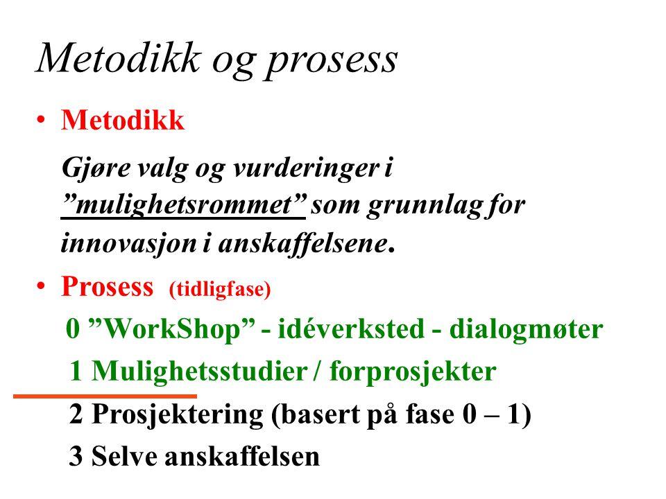 """Metodikk og prosess Metodikk Gjøre valg og vurderinger i """"mulighetsrommet"""" som grunnlag for innovasjon i anskaffelsene. Prosess (tidligfase) 0 """"WorkSh"""