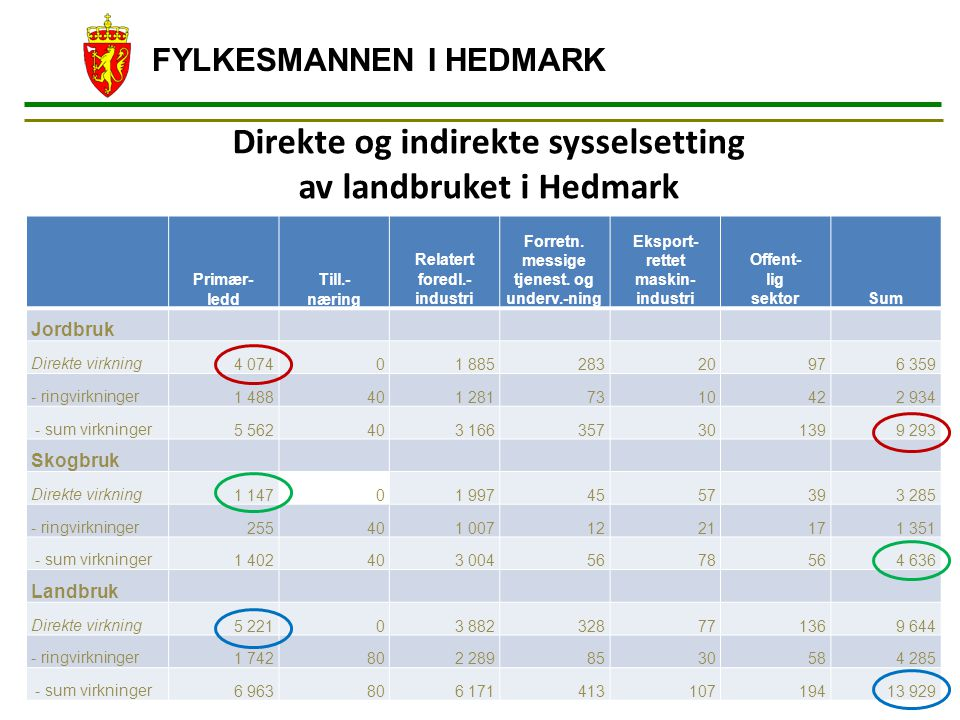 FYLKESMANNEN I HEDMARK Direkte og indirekte sysselsetting av landbruket i Hedmark Primær- ledd Till.- næring Relatert foredl.- industri Forretn. messi
