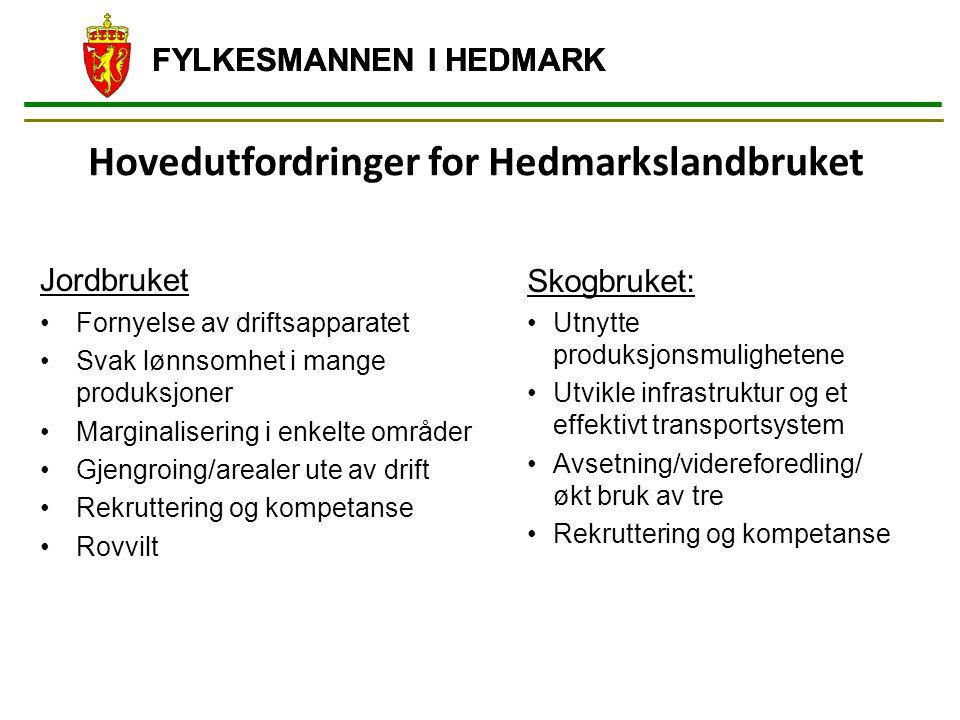 FYLKESMANNEN I HEDMARK Hovedutfordringer for Hedmarkslandbruket Skogbruket: Utnytte produksjonsmulighetene Utvikle infrastruktur og et effektivt transportsystem Avsetning/videreforedling/ økt bruk av tre Rekruttering og kompetanse FYLKESMANNEN I HEDMARK Jordbruket Fornyelse av driftsapparatet Svak lønnsomhet i mange produksjoner Marginalisering i enkelte områder Gjengroing/arealer ute av drift Rekruttering og kompetanse Rovvilt