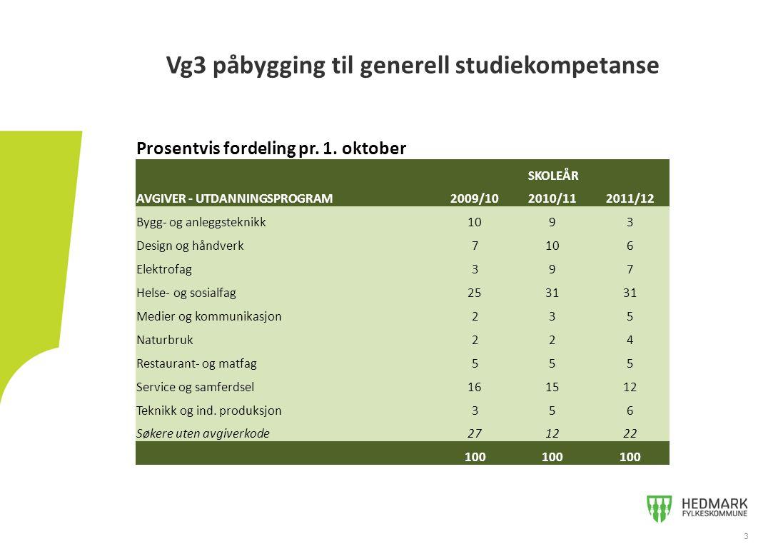 Vg3 påbygging til generell studiekompetanse 3 Prosentvis fordeling pr.