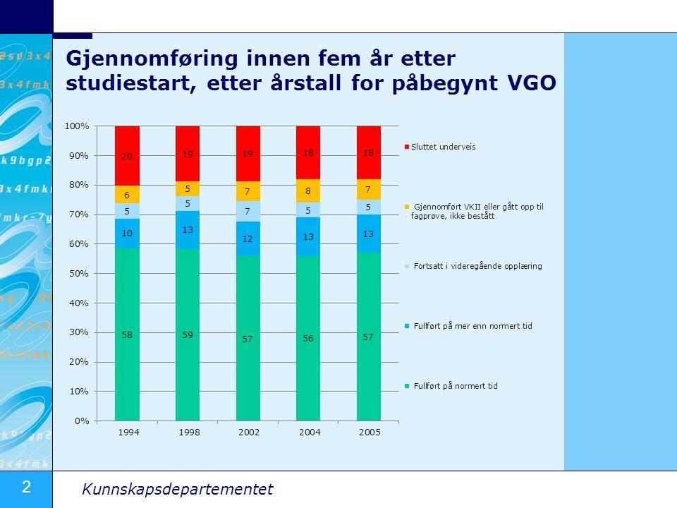 2 Kunnskapsdepartementet Gjennomføring innen fem år etter studiestart, etter årstall for påbegynt VGO