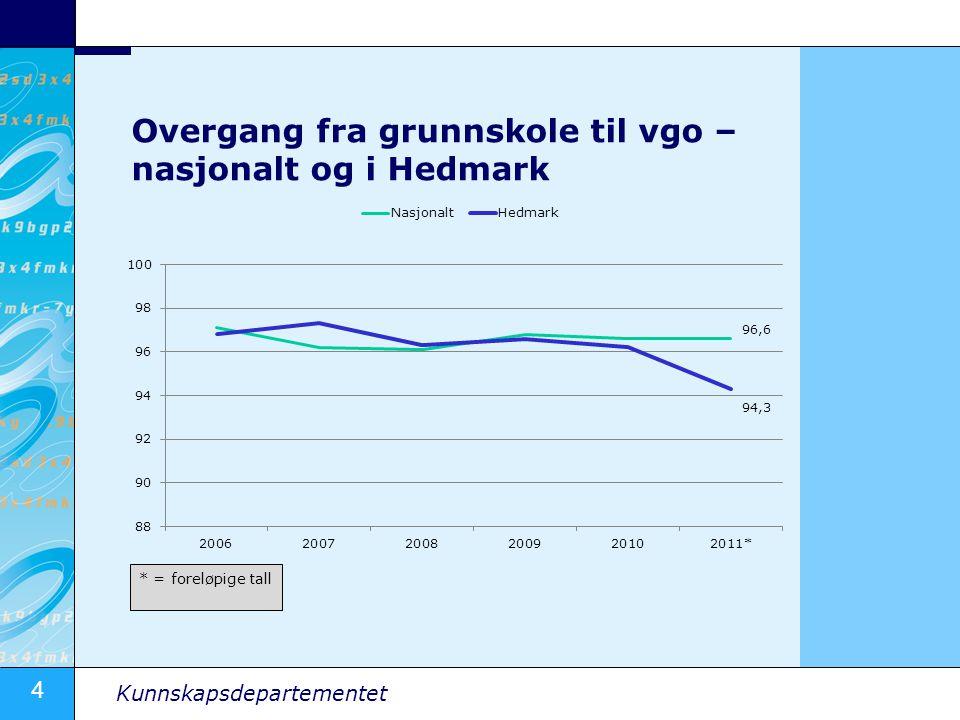 4 Kunnskapsdepartementet Overgang fra grunnskole til vgo – nasjonalt og i Hedmark