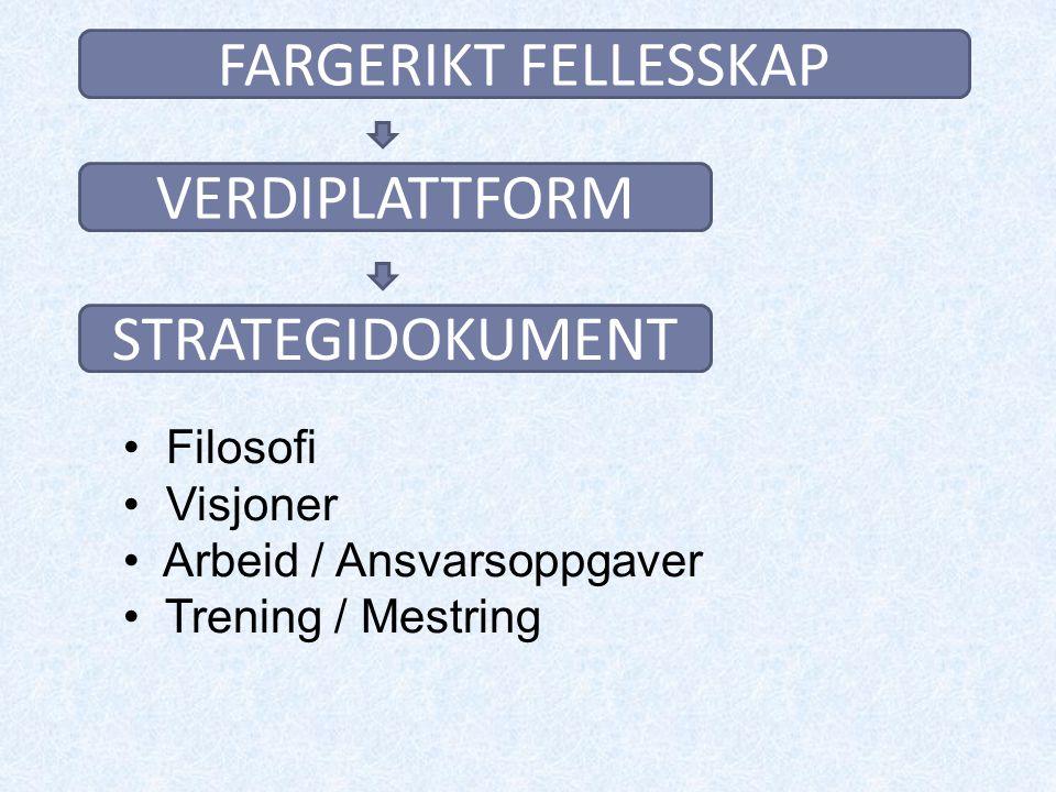 FARGERIKT FELLESSKAP VERDIPLATTFORM STRATEGIDOKUMENT Filosofi Visjoner Arbeid / Ansvarsoppgaver Trening / Mestring