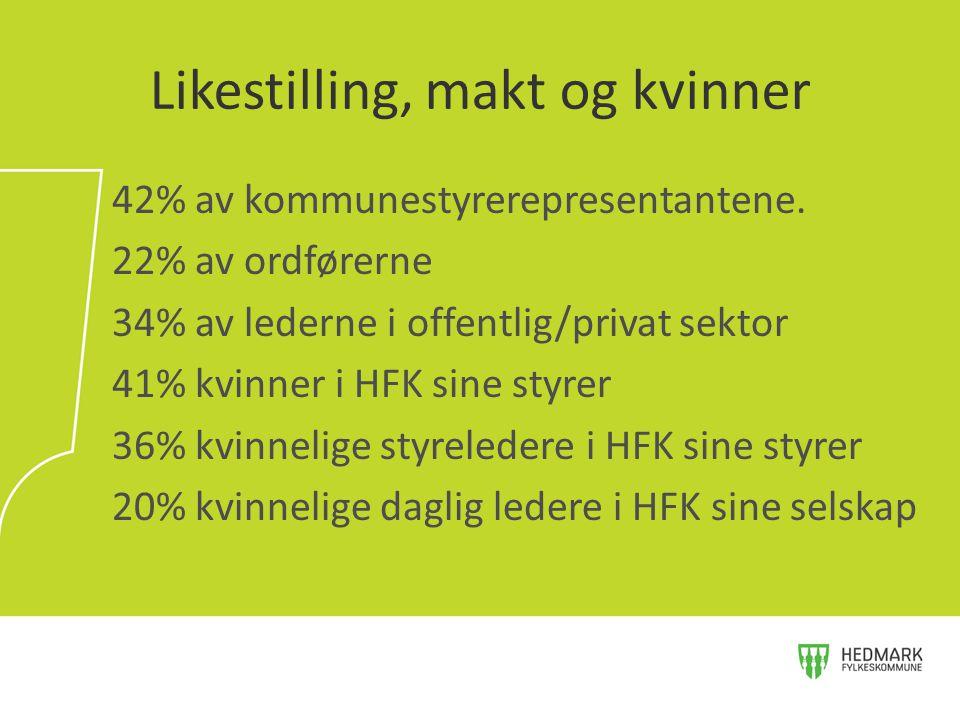 42% av kommunestyrerepresentantene. 22% av ordførerne 34% av lederne i offentlig/privat sektor 41% kvinner i HFK sine styrer 36% kvinnelige styreleder