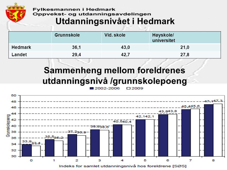 Utdanningsnivået i Hedmark GrunnskoleVid. skoleHøyskole/ universitet Hedmark36,143,021,0 Landet29,442,727,8 Sammenheng mellom foreldrenes utdanningsni