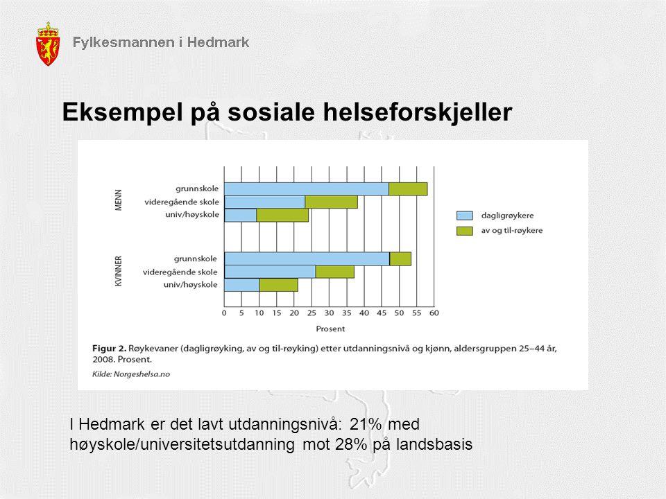 Eksempel på sosiale helseforskjeller I Hedmark er det lavt utdanningsnivå: 21% med høyskole/universitetsutdanning mot 28% på landsbasis