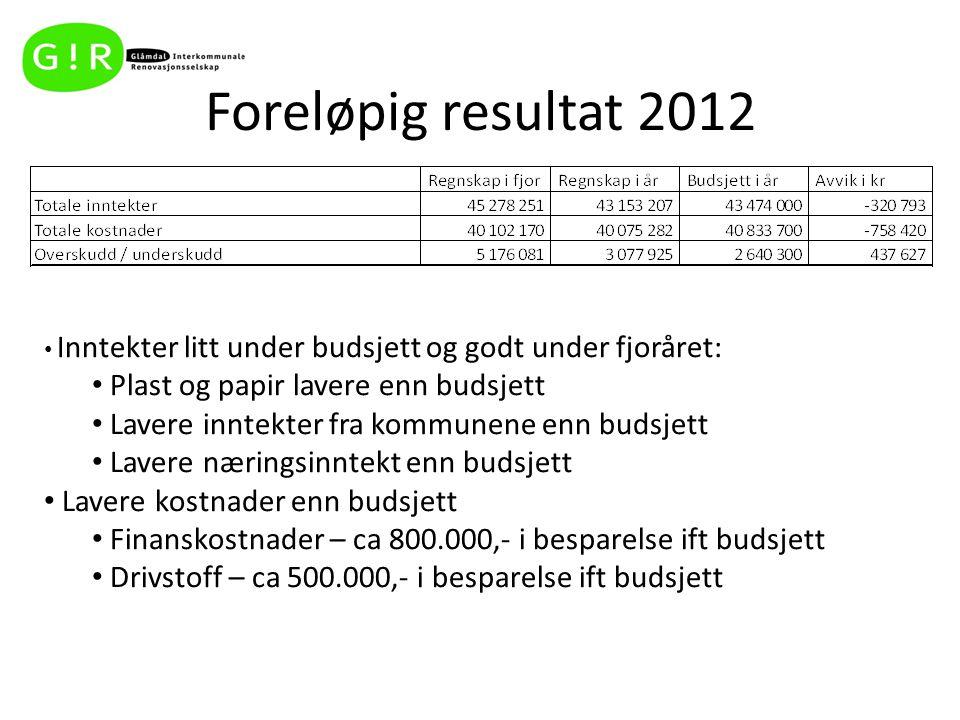 Foreløpig resultat 2012 Inntekter litt under budsjett og godt under fjoråret: Plast og papir lavere enn budsjett Lavere inntekter fra kommunene enn bu