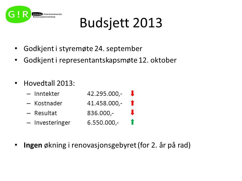 Budsjett 2013 Godkjent i styremøte 24. september Godkjent i representantskapsmøte 12. oktober Hovedtall 2013: – Inntekter 42.295.000,- – Kostnader41.4