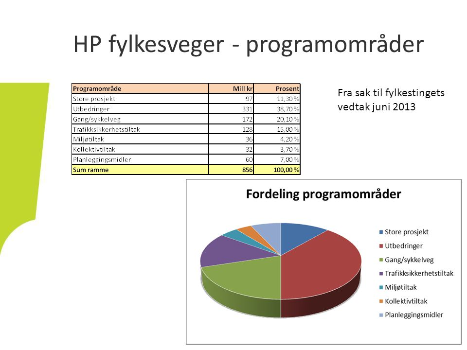 HP fylkesveger - programområder Fra sak til fylkestingets vedtak juni 2013