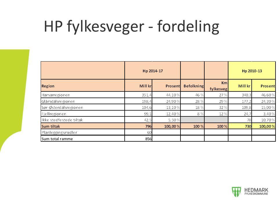 HP fylkesveger - fordeling