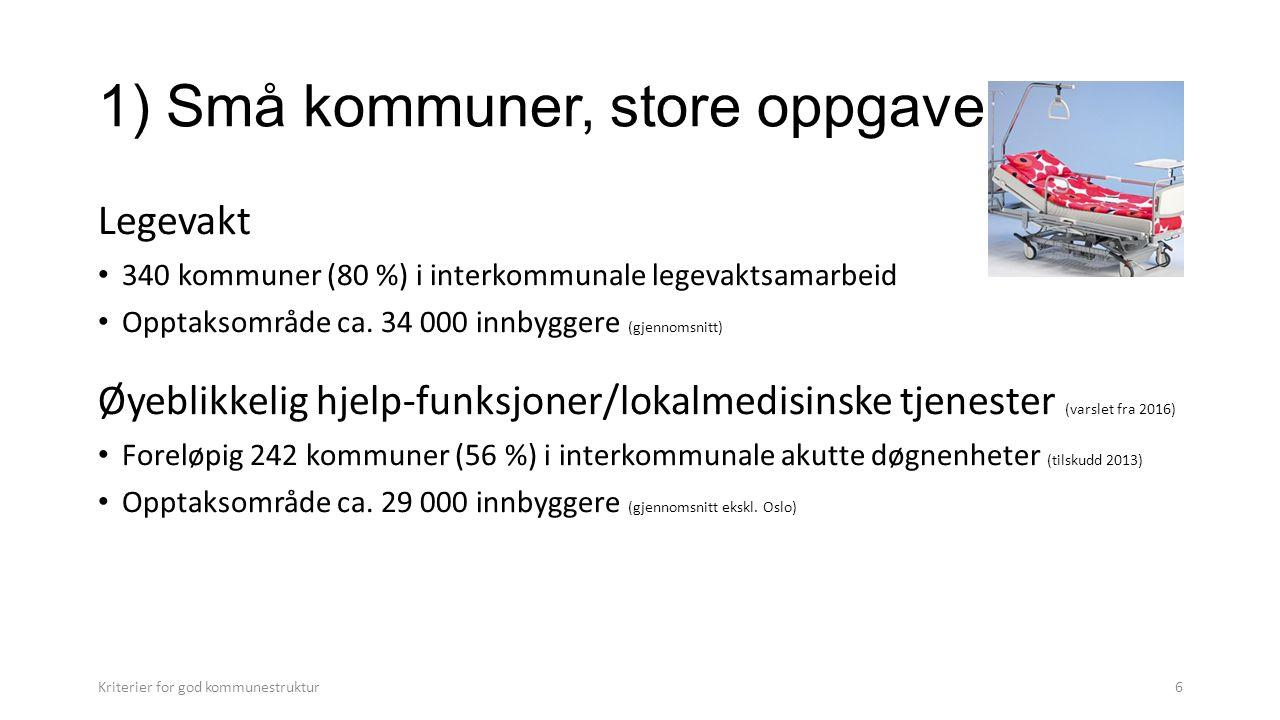 1) Små kommuner, store oppgaver Legevakt 340 kommuner (80 %) i interkommunale legevaktsamarbeid Opptaksområde ca.