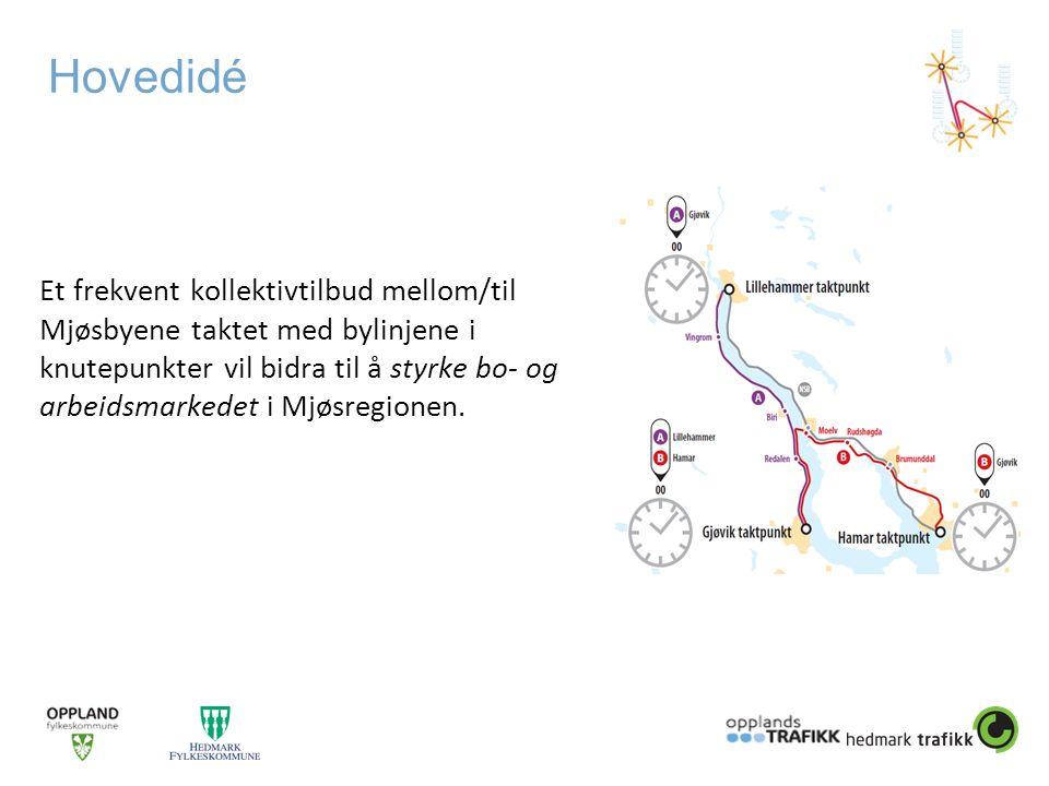 Hovedidé Et frekvent kollektivtilbud mellom/til Mjøsbyene taktet med bylinjene i knutepunkter vil bidra til å styrke bo- og arbeidsmarkedet i Mjøsregionen.