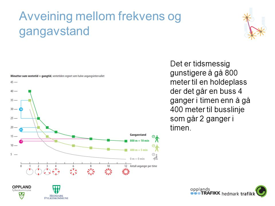 Avveining mellom frekvens og gangavstand Det er tidsmessig gunstigere å gå 800 meter til en holdeplass der det går en buss 4 ganger i timen enn å gå 400 meter til busslinje som går 2 ganger i timen.