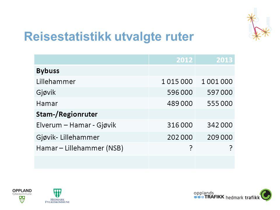 Reisestatistikk utvalgte ruter 20122013 Bybuss Lillehammer1 015 0001 001 000 Gjøvik596 000 597 000 Hamar489 000555 000 Stam-/Regionruter Elverum – Hamar - Gjøvik316 000342 000 Gjøvik- Lillehammer202 000209 000 Hamar – Lillehammer (NSB)??