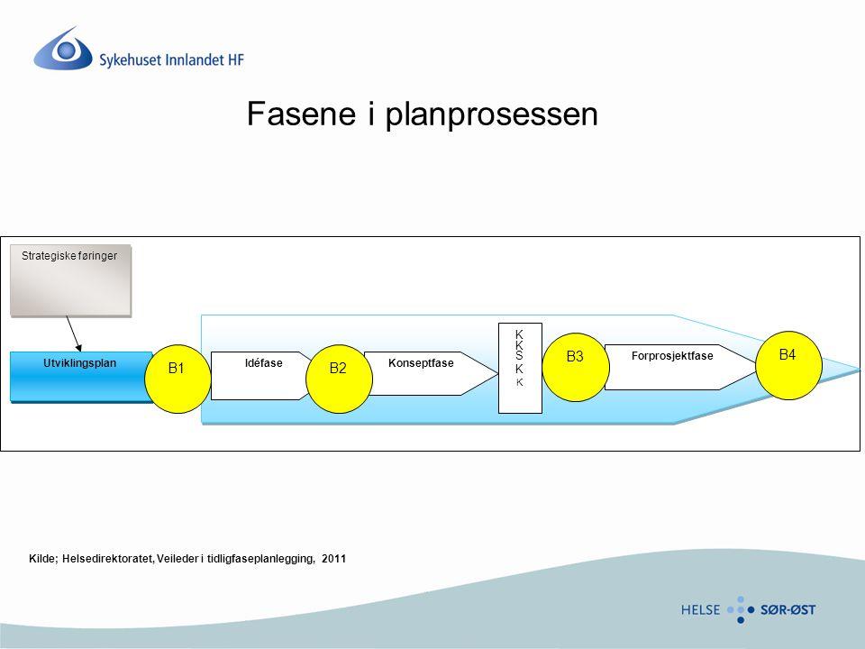 Fasene i planprosessen IdéfaseKonseptfase Forprosjektfase Utviklingsplan Strategiske føringer B2 B4 B3 B1 KKSKKKKSKK Kilde; Helsedirektoratet, Veileder i tidligfaseplanlegging, 2011