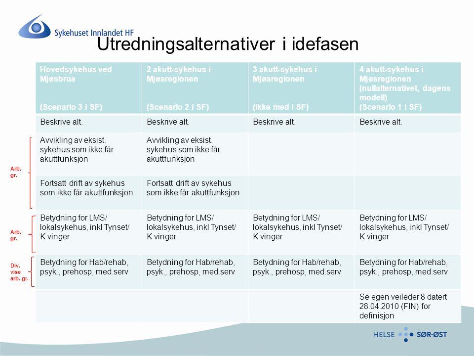 Utredningsalternativer i idefasen Hovedsykehus ved Mjøsbrua (Scenario 3 i SF) 2 akutt-sykehus i Mjøsregionen (Scenario 2 i SF) 3 akutt-sykehus i Mjøsr