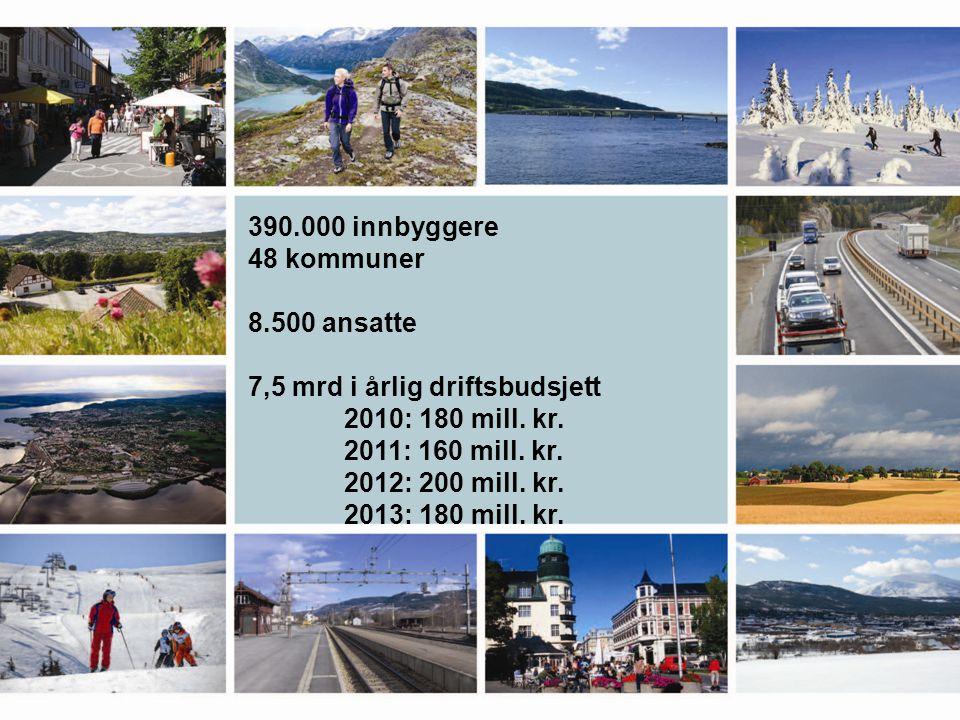390.000 innbyggere 48 kommuner 8.500 ansatte 7,5 mrd i årlig driftsbudsjett 2010: 180 mill. kr. 2011: 160 mill. kr. 2012: 200 mill. kr. 2013: 180 mill