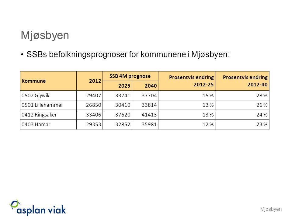 SSBs befolkningsprognoser for kommunene i Mjøsbyen: Mjøsbyen Kommune2012 SSB 4M prognose Prosentvis endring 2012-25 Prosentvis endring 2012-40 2025204