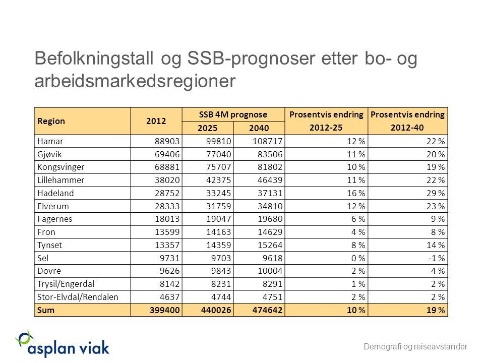 Befolkningstall og SSB-prognoser etter bo- og arbeidsmarkedsregioner Demografi og reiseavstander Region2012 SSB 4M prognose Prosentvis endring 2012-25