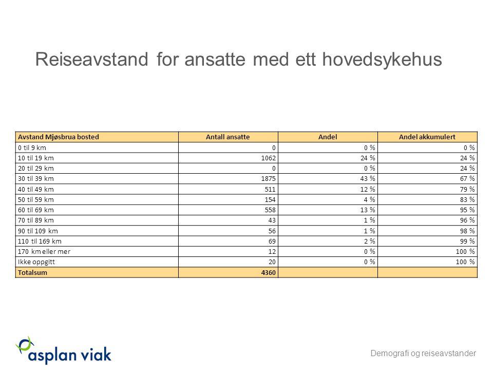 Reiseavstand for ansatte med ett hovedsykehus Avstand Mjøsbrua bostedAntall ansatteAndelAndel akkumulert 0 til 9 km00 % 10 til 19 km106224 % 20 til 29