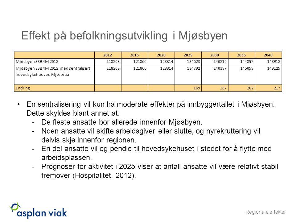 Effekt på befolkningsutvikling i Mjøsbyen 2012201520202025203020352040 Mjøsbyen SSB 4M 2012118203121866128314134623140210144897148912 Mjøsbyen SSB 4M