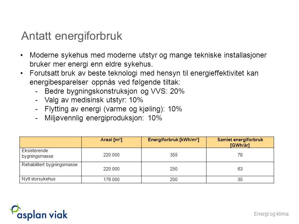 Antatt energiforbruk Areal [m 2 ]Energiforbruk [kWh/m 2 ]Samlet energiforbruk [GWh/år] Eksisterende bygningsmasse 220 00035578 Rehabilitert bygningsma