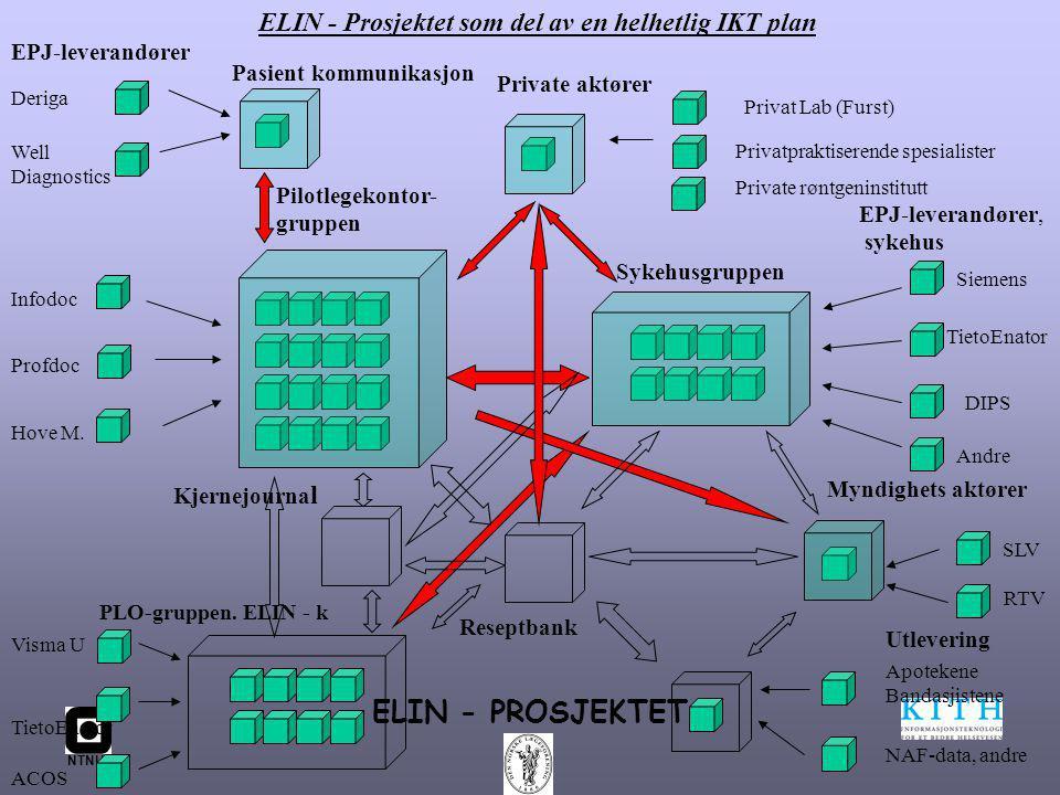 NTNU ELIN - PROSJEKTET EPJ-leverandører Pilotlegekontor- gruppen Sykehusgruppen EPJ-leverandører, sykehus Siemens TietoEnator DIPS Privat Lab (Furst) SLV Deriga Well Diagnostics Infodoc Profdoc Hove M.