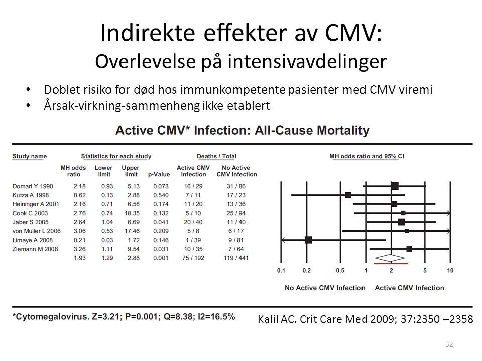 Indirekte effekter av CMV: Overlevelse på intensivavdelinger Doblet risiko for død hos immunkompetente pasienter med CMV viremi Årsak-virkning-sammenheng ikke etablert Kalil AC.