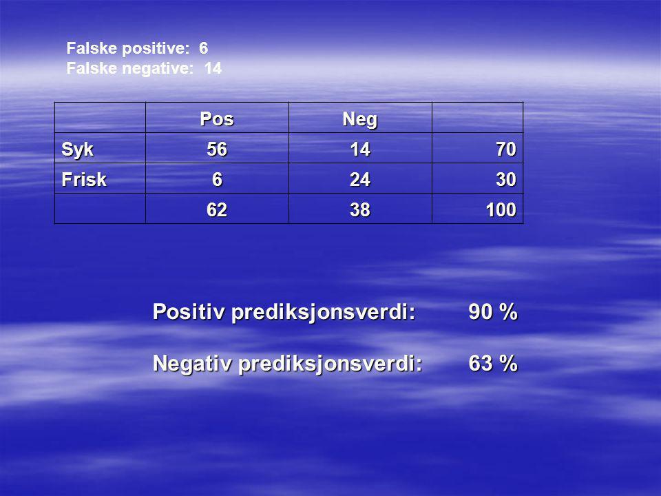 PosNeg Syk561470 Frisk62430 6238100 Positiv prediksjonsverdi: 90 % Negativ prediksjonsverdi: 63 % Falske positive: 6 Falske negative: 14