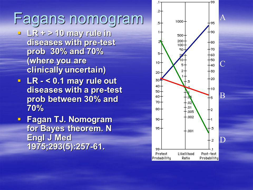 Fagans nomogram  LR + > 10 may rule in diseases with pre-test prob 30% and 70% (where you are clinically uncertain)  LR - < 0.1 may rule out disease