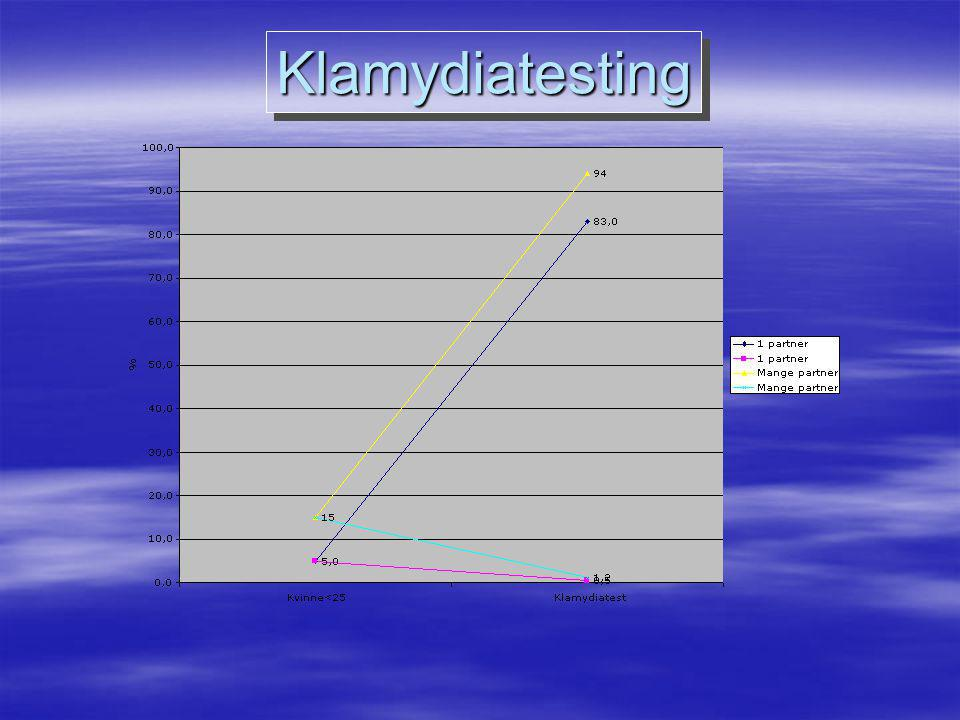 KlamydiatestingKlamydiatesting
