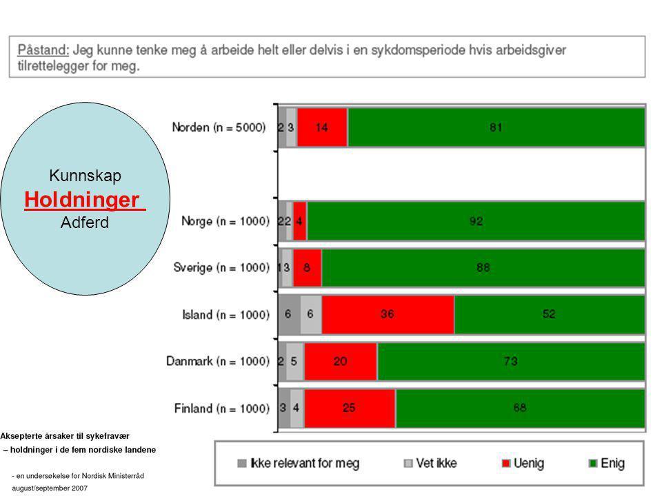 11.07.2014Geir RiiseSide 10 K.Olafsson 2008 Kunnskap Holdninger Adferd