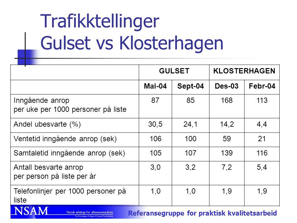 Referansegruppe for praktisk kvalitetsarbeid Trafikktellinger Gulset vs Klosterhagen GULSETKLOSTERHAGEN Mai-04Sept-04Des-03Febr-04 Inngående anrop per