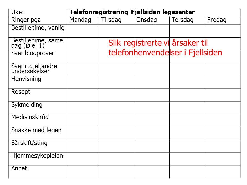 Uke:Telefonregistrering Fjellsiden legesenter Ringer pgaMandagTirsdagOnsdagTorsdagFredag Bestille time, vanlig Bestille time, same dag (Ø el T) Svar b