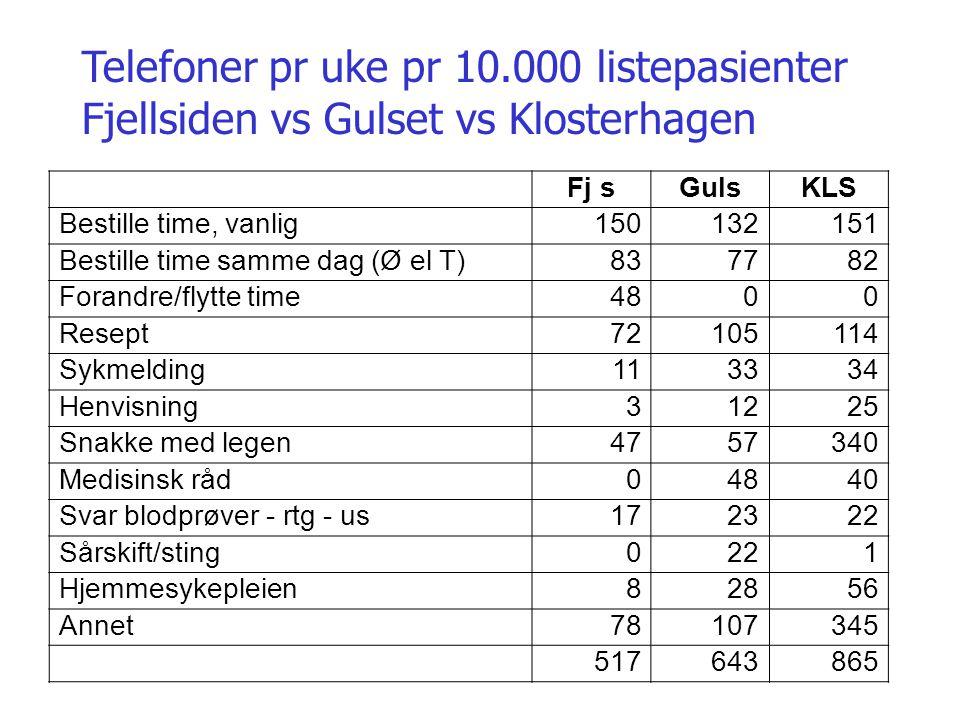 Telefoner pr uke pr 10.000 listepasienter Fjellsiden vs Gulset vs Klosterhagen Fj sGulsKLS Bestille time, vanlig150132151 Bestille time samme dag (Ø e