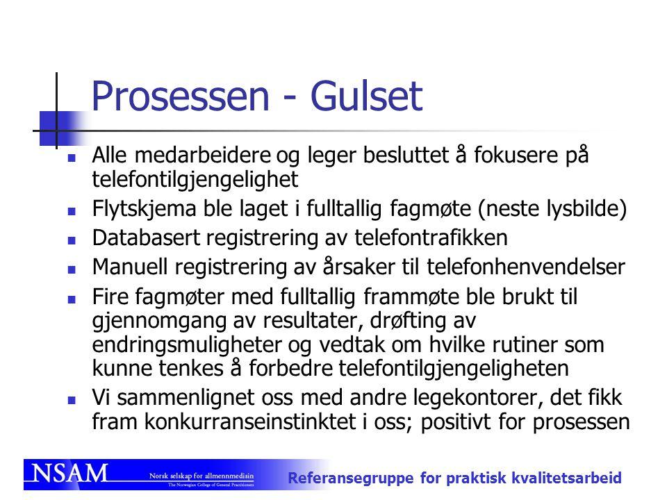 Referansegruppe for praktisk kvalitetsarbeid Prosessen - Gulset Alle medarbeidere og leger besluttet å fokusere på telefontilgjengelighet Flytskjema b