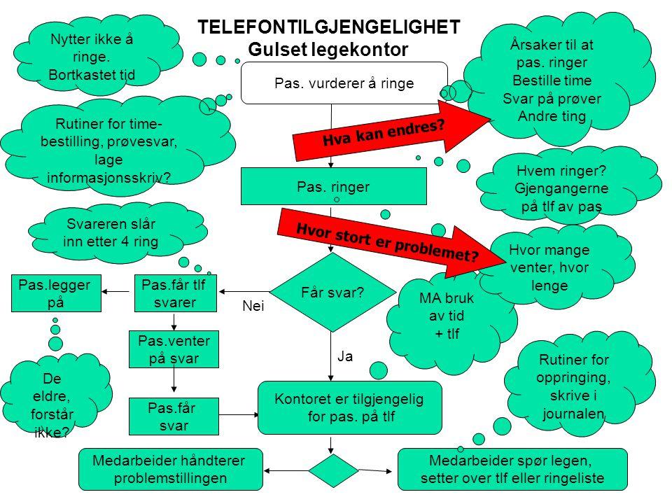 Telefoner etter ukedag og årsak - Fjellsiden Mest på mandager Mest timebestillinger og resepter