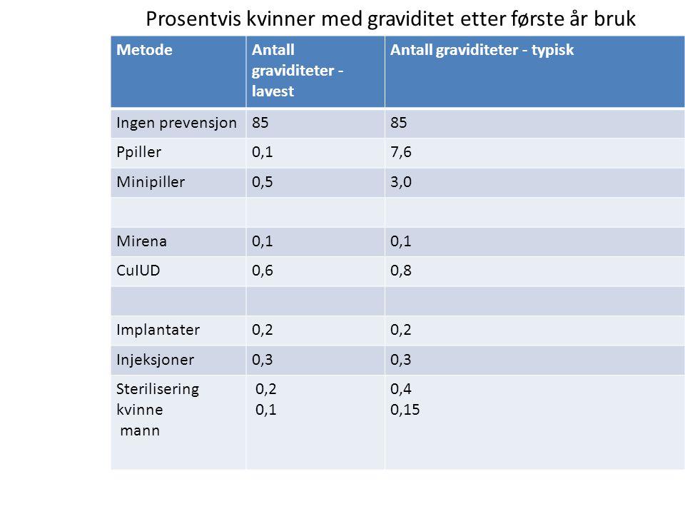 Prosentvis kvinner med graviditet etter første år bruk MetodeAntall graviditeter - lavest Antall graviditeter - typisk Ingen prevensjon85 Ppiller0,17,