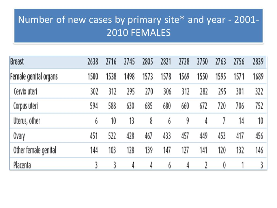 Number of new cases by primary site* and year - 2001- 2010 FEMALES