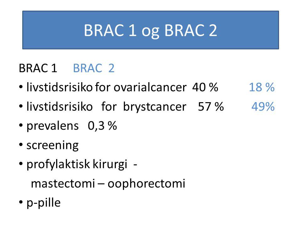 BRAC 1 og BRAC 2 BRAC 1 BRAC 2 livstidsrisiko for ovarialcancer 40 % 18 % livstidsrisiko for brystcancer 57 % 49% prevalens 0,3 % screening profylakti