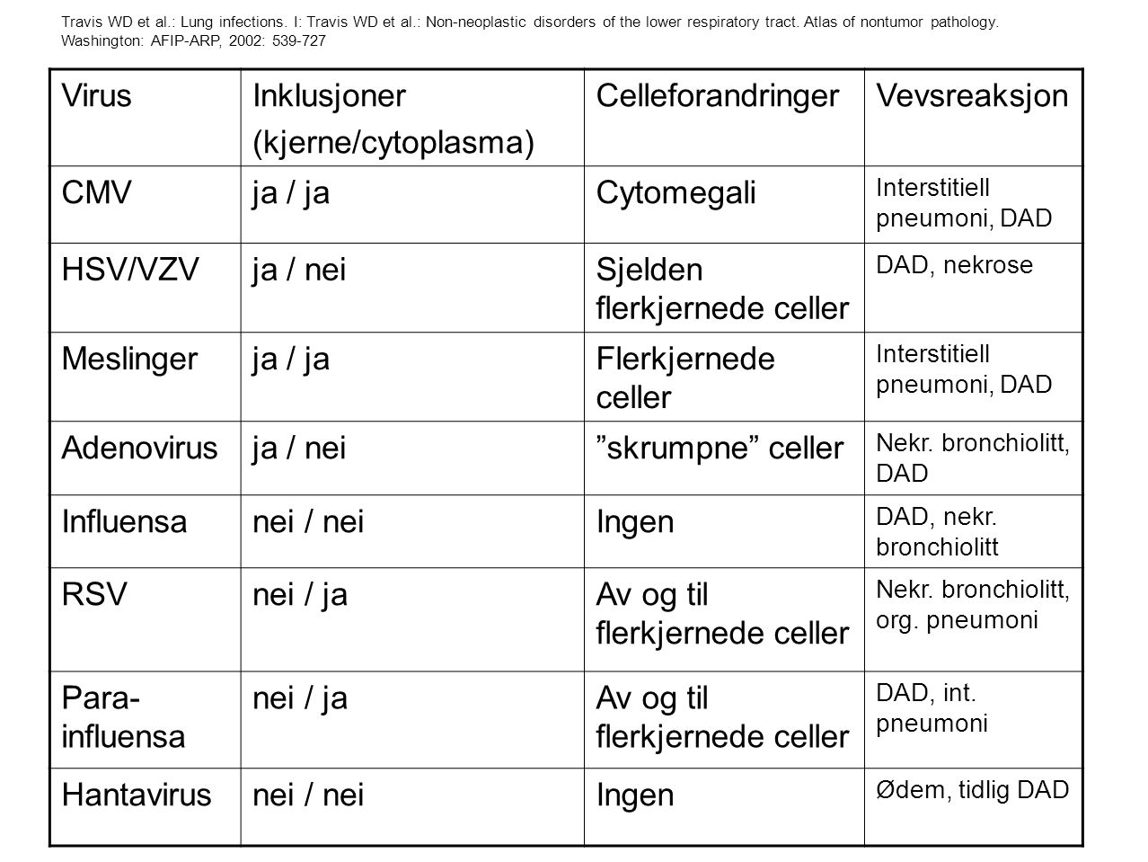 VirusInklusjoner (kjerne/cytoplasma) CelleforandringerVevsreaksjon CMVja / jaCytomegali Interstitiell pneumoni, DAD HSV/VZVja / neiSjelden flerkjerned